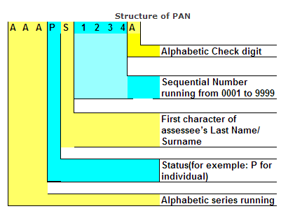 Structure-Of-PAN-Card