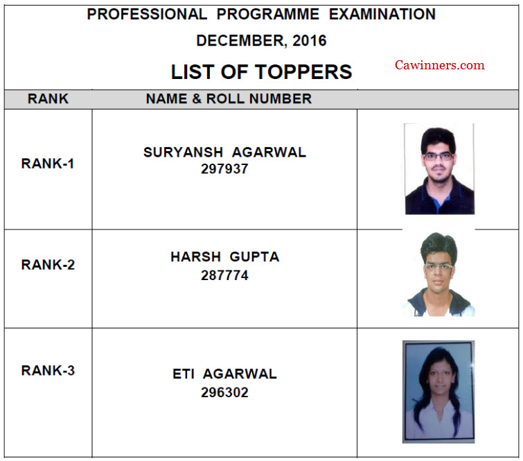 CS Professional Merit List Dec 2016